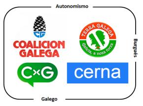 A recomposición da dereita galeguista: Coalición Galega, Terra Galega, Cerna e CxG nunha mesmafronte
